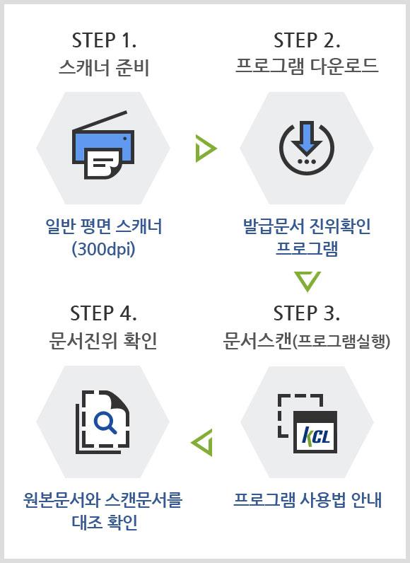 STEP 1. 스캐너 준비[일반 평면 스캐너 (300dpi)] → STEP 2. 프로그램 다운로드[발급문서 진위확인 프로그램] → STEP 3. 문서스캔(프로그램실행)[프로그램 사용법 안내] → STEP 4. 문서진위 확인[원본문서와 스캔문서를 대조 확인]